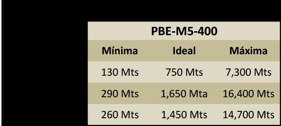 Cliente CPE PowerBeam 750-1650 Mts 150+ Mbps 25dBi 5GHz